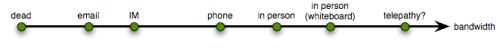 Communication Bandwidth